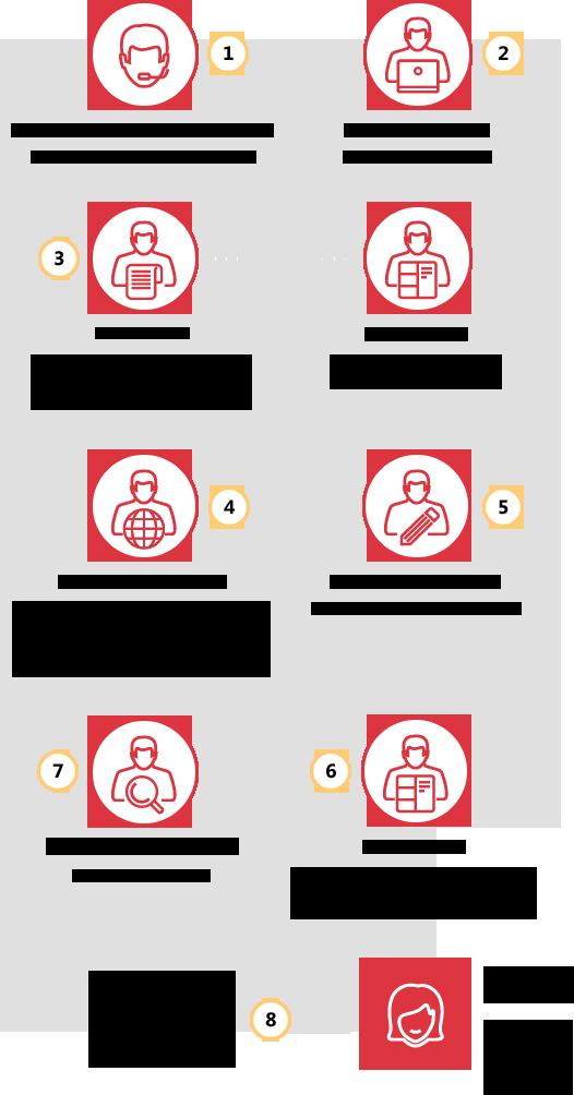 Технология перевода компании Профлингва