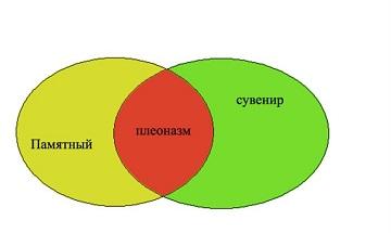 Плеоназмы и русский язык